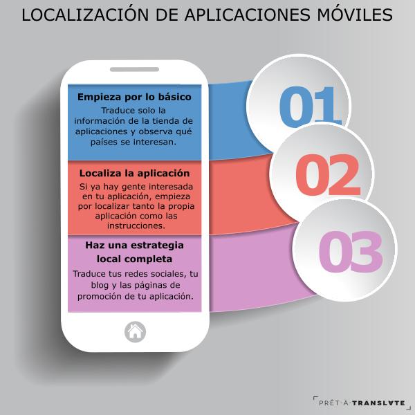 localización de aplicaciones móviles