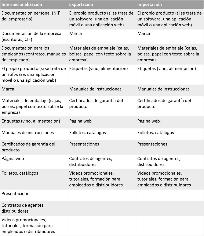 documentos que se traducen en comercio exterior